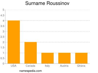Surname Roussinov