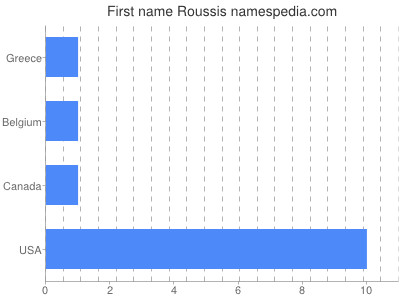 Given name Roussis