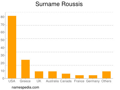Surname Roussis