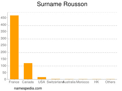 Surname Rousson