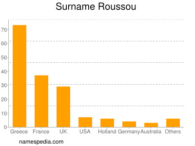 Surname Roussou