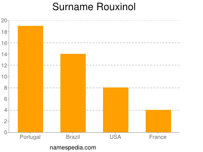 Surname Rouxinol