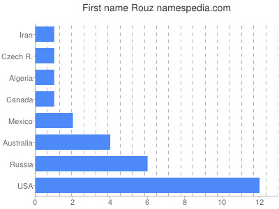 Given name Rouz
