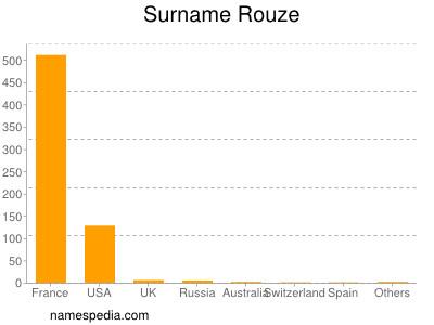 Surname Rouze