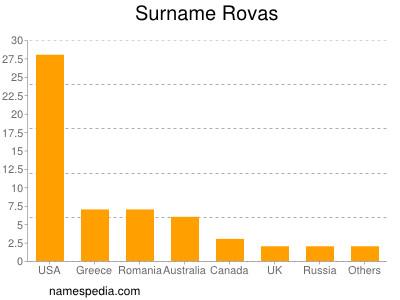 Surname Rovas