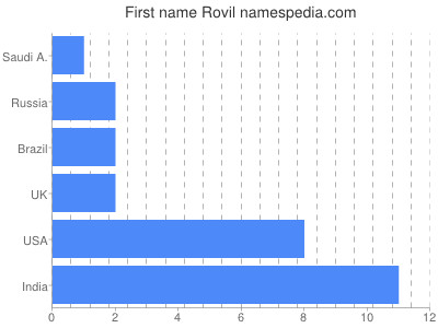 Given name Rovil