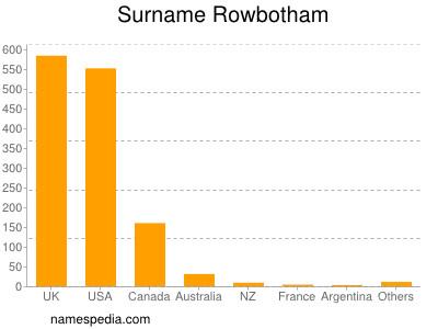Surname Rowbotham