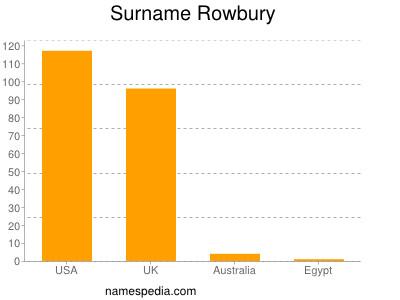 Surname Rowbury