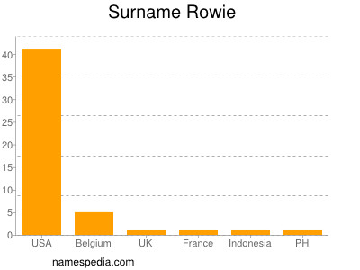 Surname Rowie
