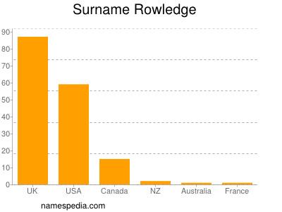 Surname Rowledge