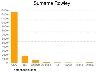 Surname Rowley