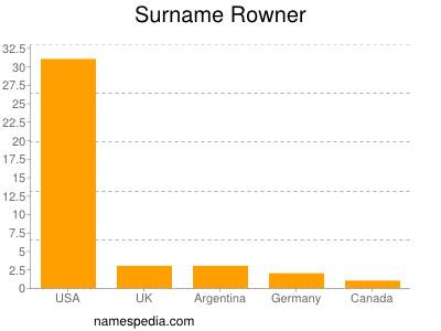 Surname Rowner