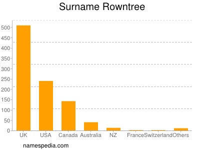 Surname Rowntree