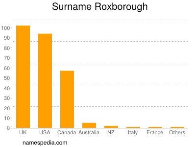 Surname Roxborough