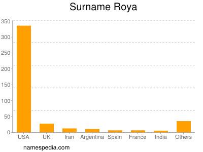 Surname Roya