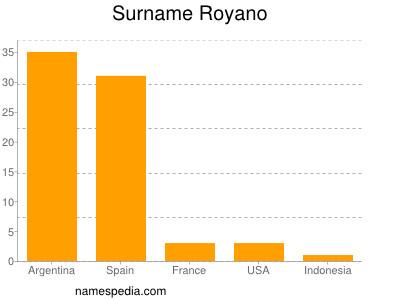 Surname Royano