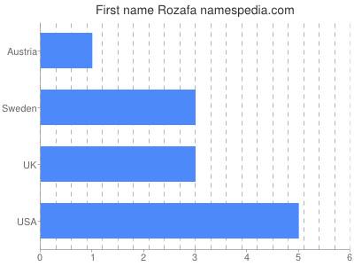 Given name Rozafa