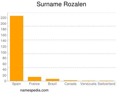 Surname Rozalen