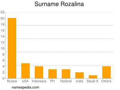 Surname Rozalina