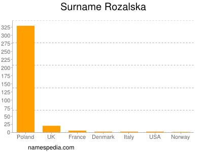 Surname Rozalska