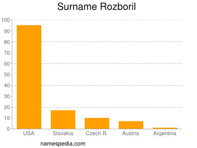 Surname Rozboril