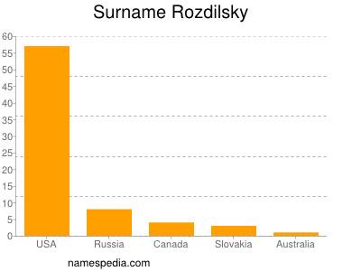 Surname Rozdilsky
