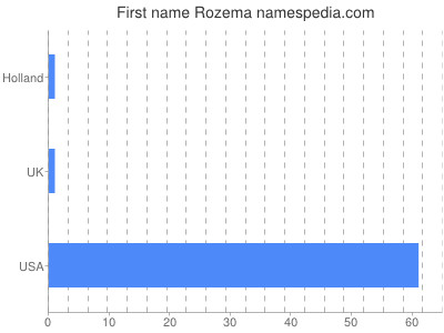 Given name Rozema