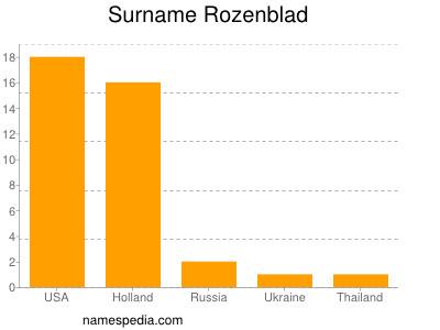 Surname Rozenblad