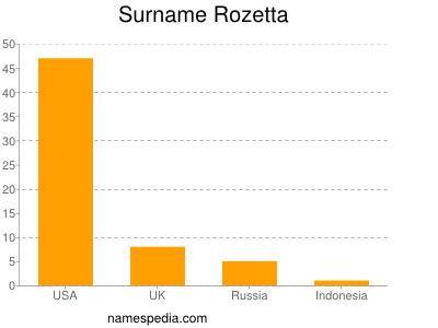 Surname Rozetta