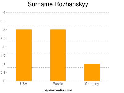 Surname Rozhanskyy