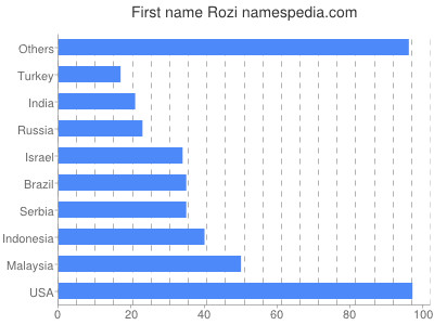 Given name Rozi