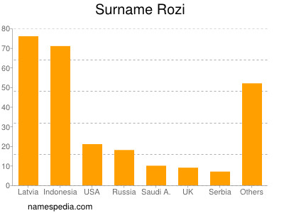 Surname Rozi