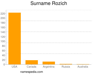 Surname Rozich