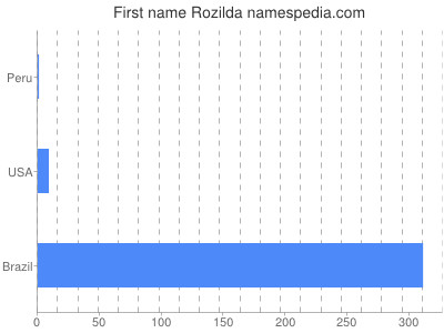 Given name Rozilda