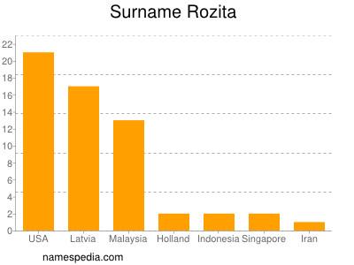 Surname Rozita