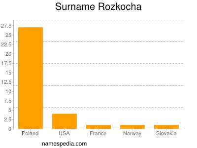Surname Rozkocha