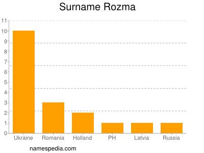 Surname Rozma