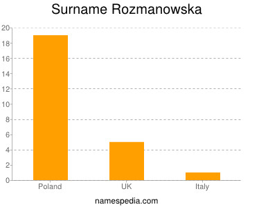 Surname Rozmanowska