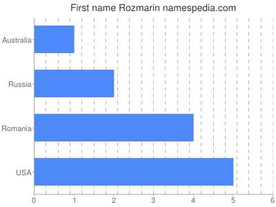 Given name Rozmarin