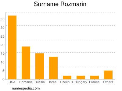 Surname Rozmarin