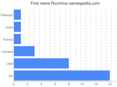 Given name Rozmina