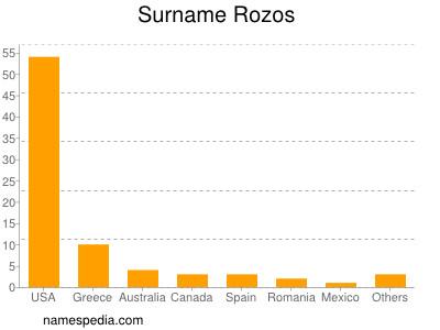 Surname Rozos