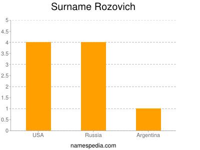Surname Rozovich