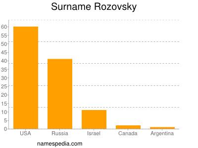 Surname Rozovsky