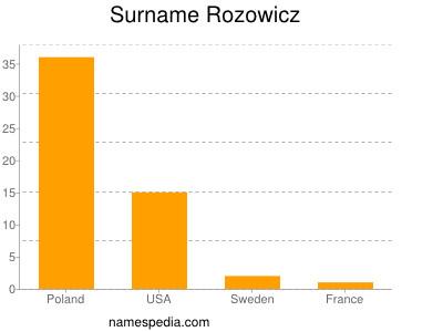 Surname Rozowicz