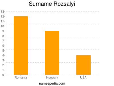 Surname Rozsalyi