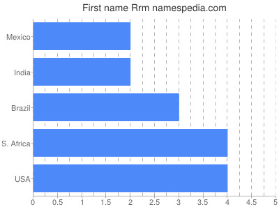 Given name Rrm