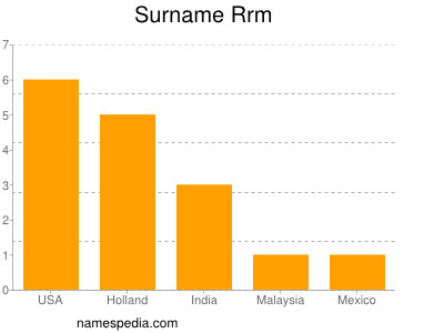 Surname Rrm