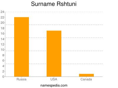 Surname Rshtuni