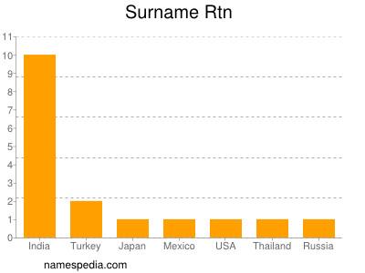Surname Rtn